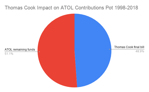 Thomas Cook Impact on ATOL Contributions Pot 1998-2018