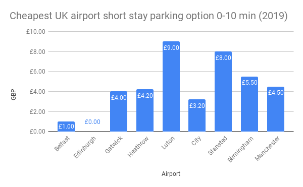 Cheapest UK airport short stay parking option 0-10 min (2019)