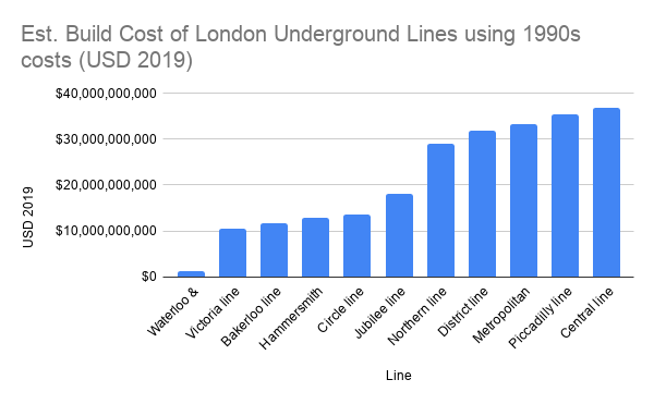 Est. Build Cost of London Underground Lines using 1990s costs (USD 2019)