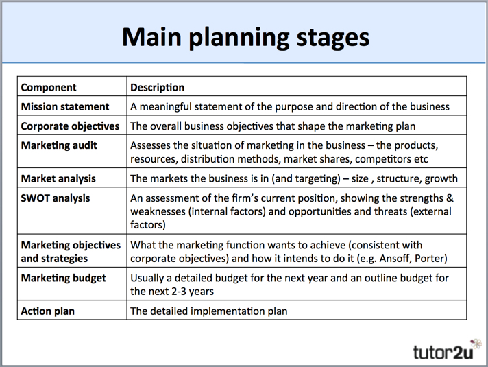 Small Business Strategic Planning Template