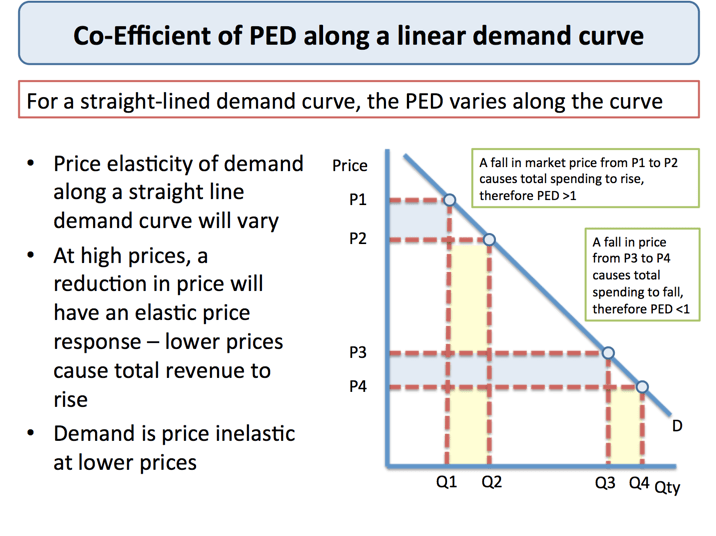 Price Elasticity of Demand and Total Revenue | tutor2u Economics