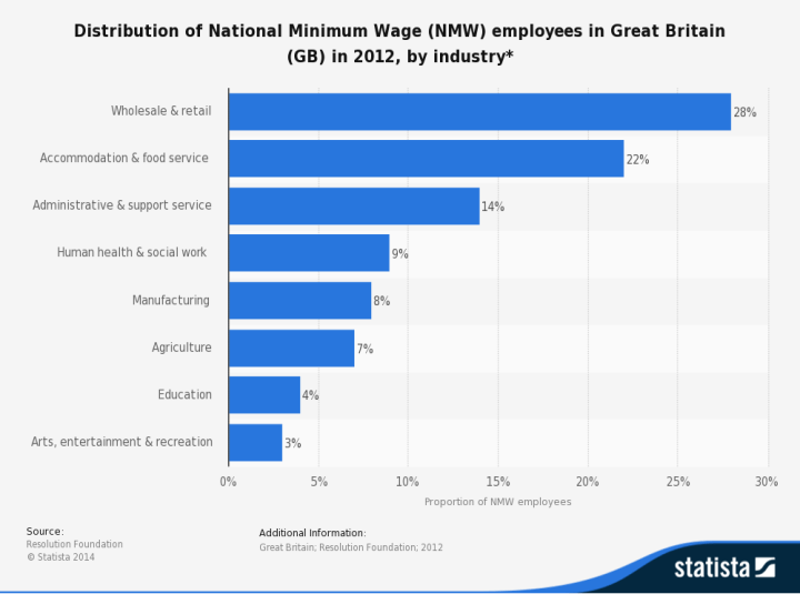living wages essay Short essay on the minimum wages act, 1948 article shared by the object:  wages are all remuneration payable to a person employed in respect of his.