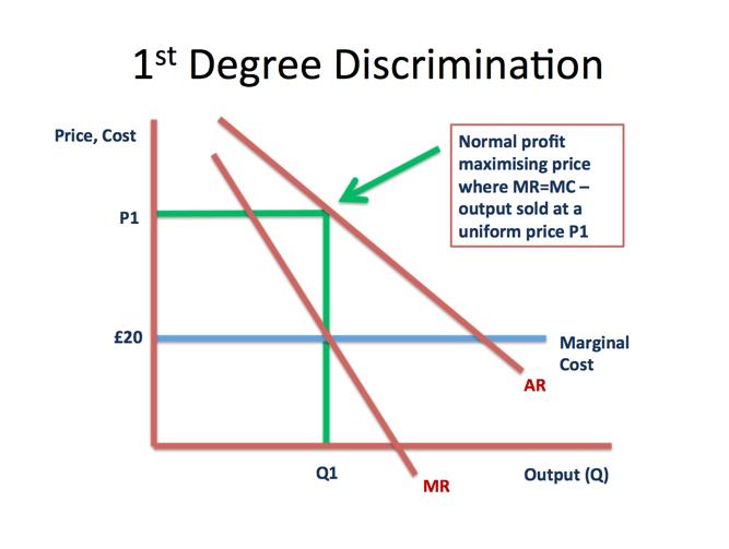 Monopoly  Price Discrimination | Economics | tutor2u