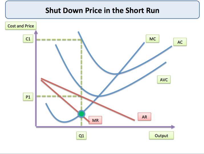 Shut Down Price (Short Run)   Economics   tutor2u