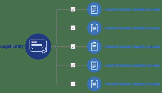 Un sistema di identità centralizzato