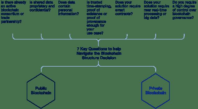 Sette domande per consentire una rapida analisi della più adatta blockchain pubblica o privata