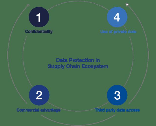 Punti chiave per indagare sulla protezione dei dati
