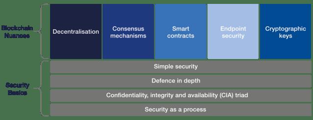 Nozioni di base sulla sicurezza informatica e sfumature di blockchain