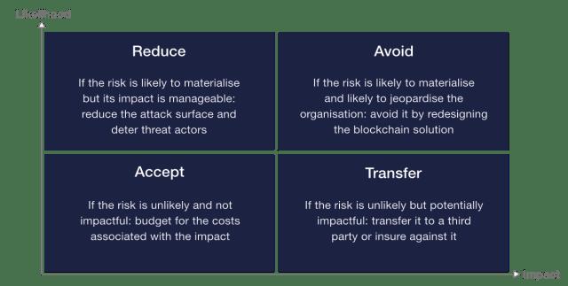 Strategie per gestire specifici rischi per la sicurezza di un progetto