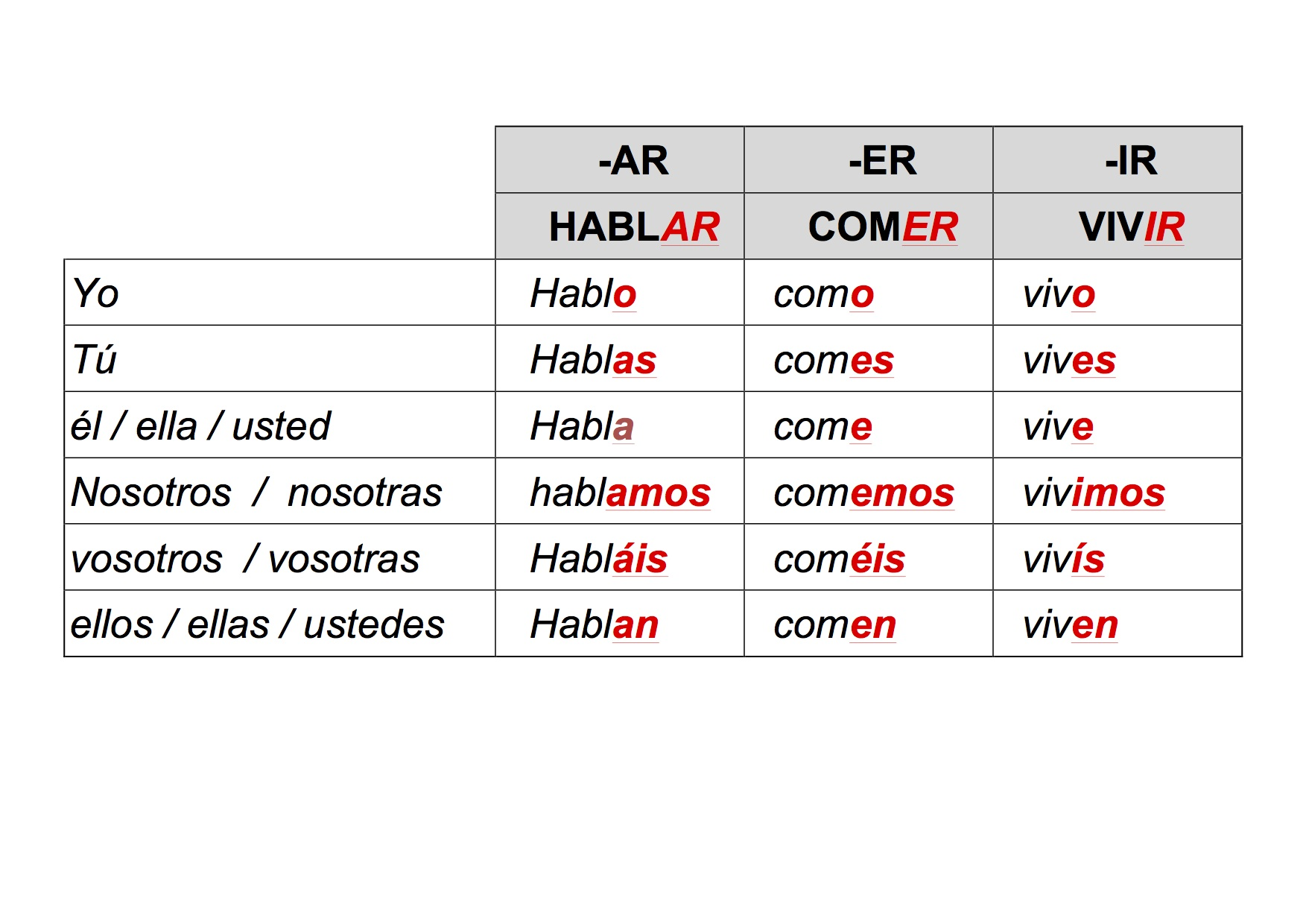 Spanish Present Tense Regular Verbs Exercises