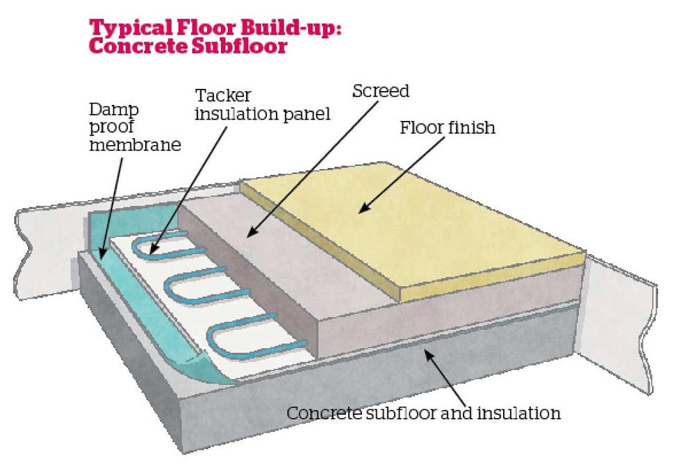 Underfloor Heating: A Beginner's Guide