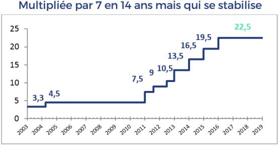 Taux de CSPE depuis 2003 à 2019