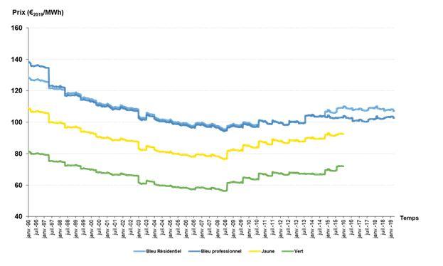 Évolution du tarif réglementé de vente de gaz moyen d'Engie, hors taxes et CTA, depuis le 1er janvier 2015 (en €/MWh, base 100 en janvier 2015)