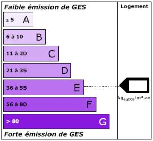étiquette climat DPE - émissions de GES