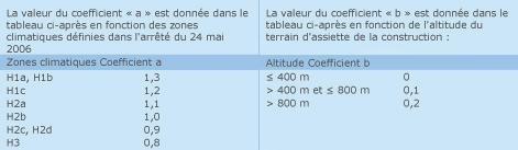 Valeurs des coefficients en fonction des zones climatiques et de l'altitude