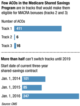 Cms Fixed Its Aco Benchmarking Problem That May Not Be Enough Modern Healthcare