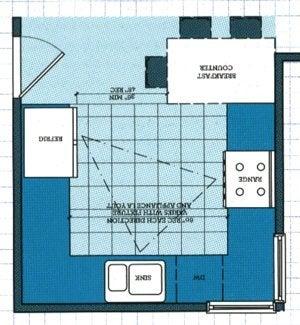 Kitchen Layouts 4 Quot Space Smart Quot Plans Bob Vila