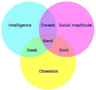 Nerd-Dork-Geek-Venn-Diagram