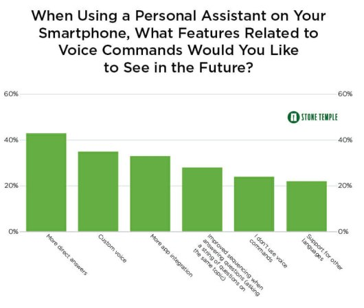 most desired voice search features