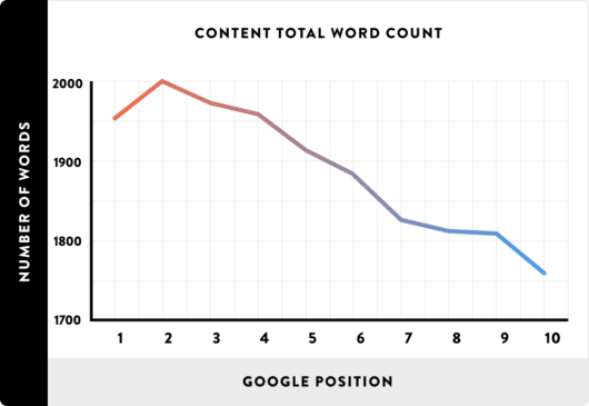 backlinko optimal content length and search ranking