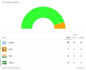 Delhi Assembly Elections Results 2020