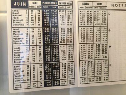 La Coorniche tidal charts