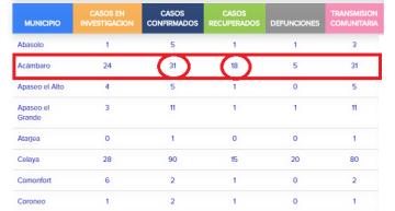 Guanajuato ya tiene 87 fallecimientos por COVID-19