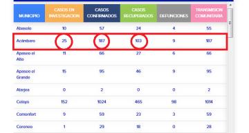 Ya son 785 las muertes en Guanajuato por COVID-19