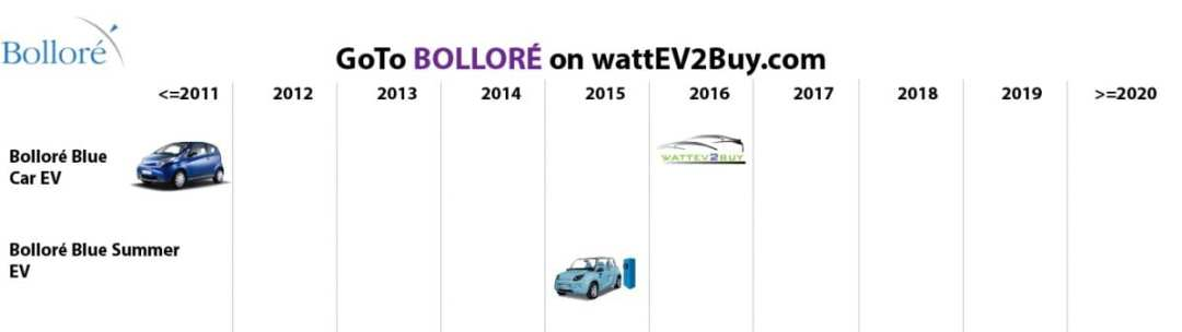 list electric vehicles bollore electric car models