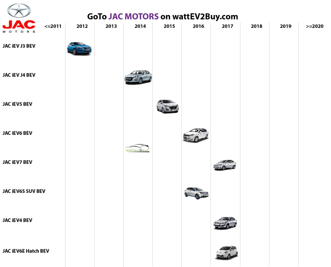list electric vehicles jac bev models