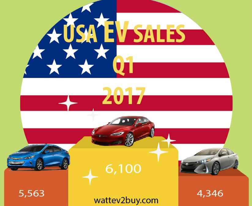 Summary of USA EV Sales Q1 2017