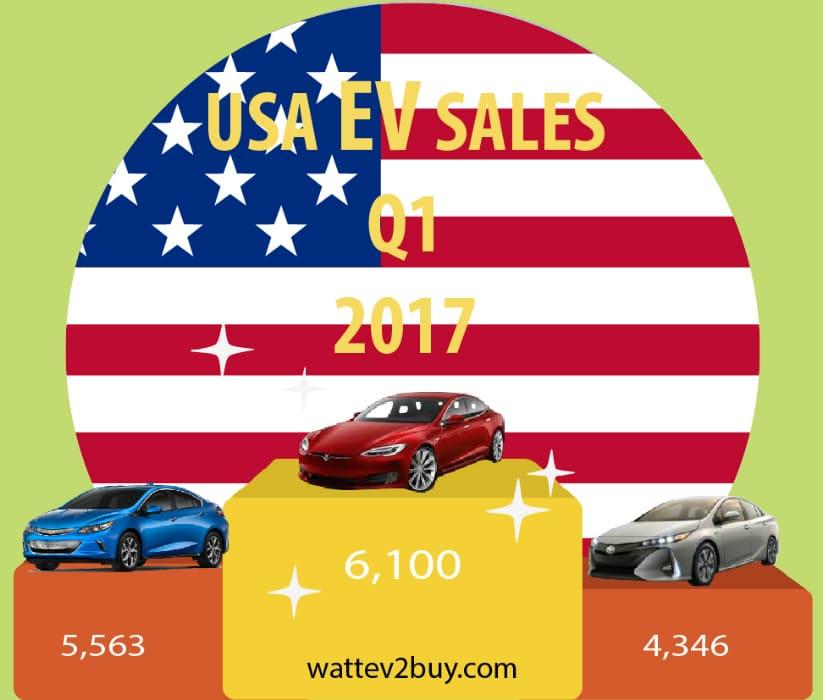 Usa-ev-sales-q1-2017