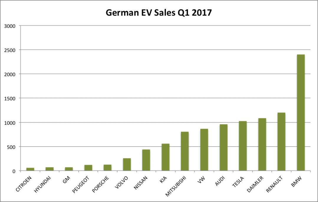 german-ev-sales-q1 2017 graph
