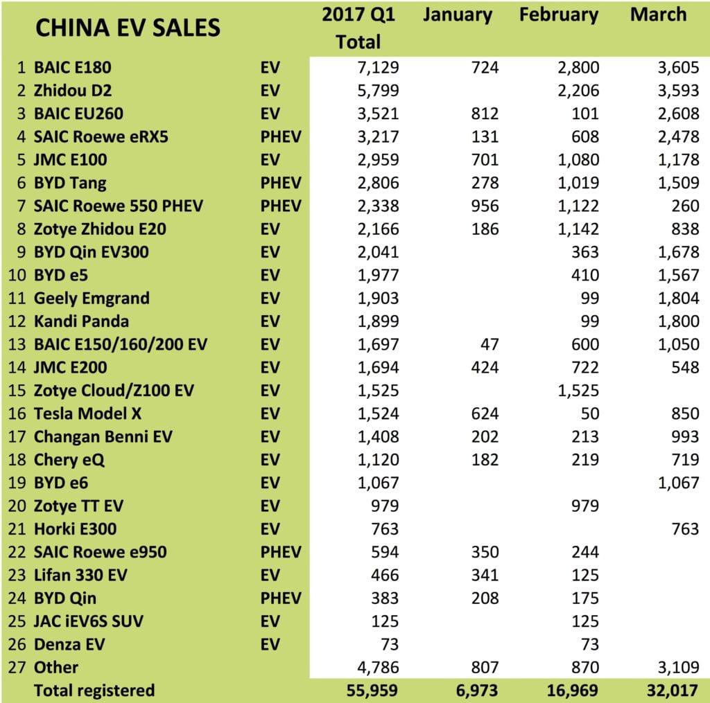 china-ev-sales-q1-2017 wattev2buy