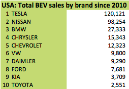 USA-Top-10-BEV-All-time wattev2buy