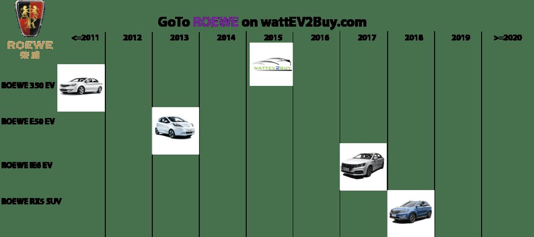 list electric vehicles saic roewe bev models