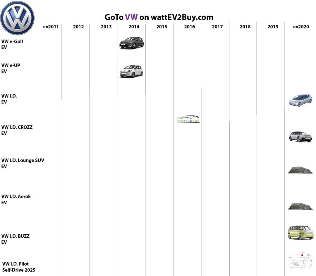 list electric vehicles vw bev models