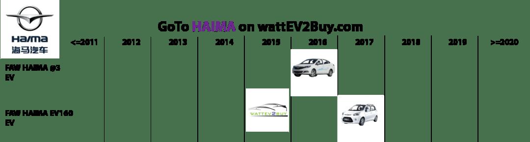 list electric vehicles haima electric car models