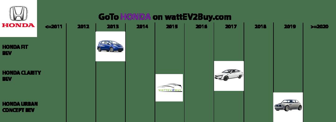 Honda-Bev-models