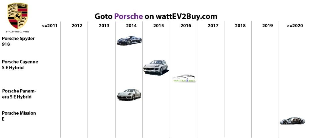 list electric vehicles porsche electric car models