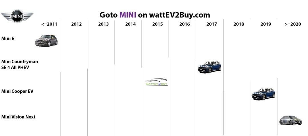 list electric vehicles mini electric car models