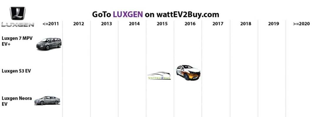list electric vehicles luxgen electric car models