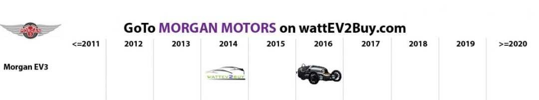 list electric vehicles morgan 3 wheel ev models