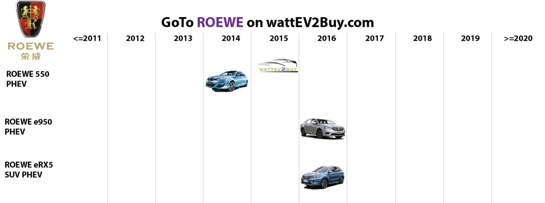 list electric vehicles roewe phev models