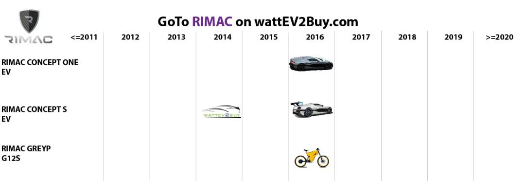 list electric vehicles rimac electric car models