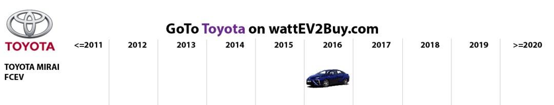 list electric vehicles toyota fcev models