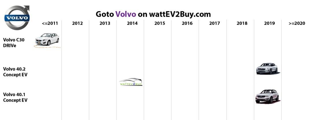 list electric vehicles volvo bev models