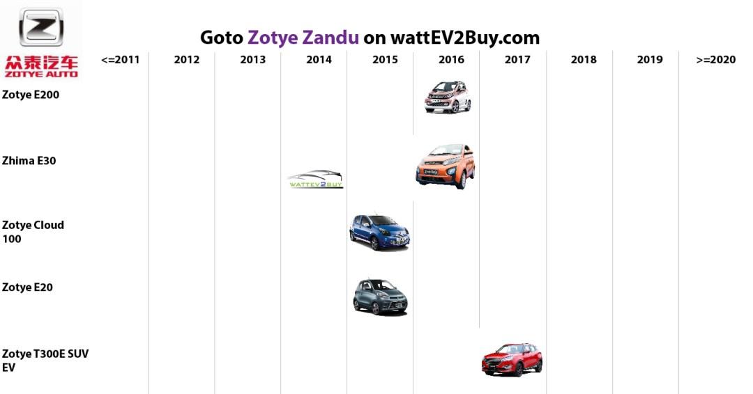 list electric vehicles zotye zandu electric car models