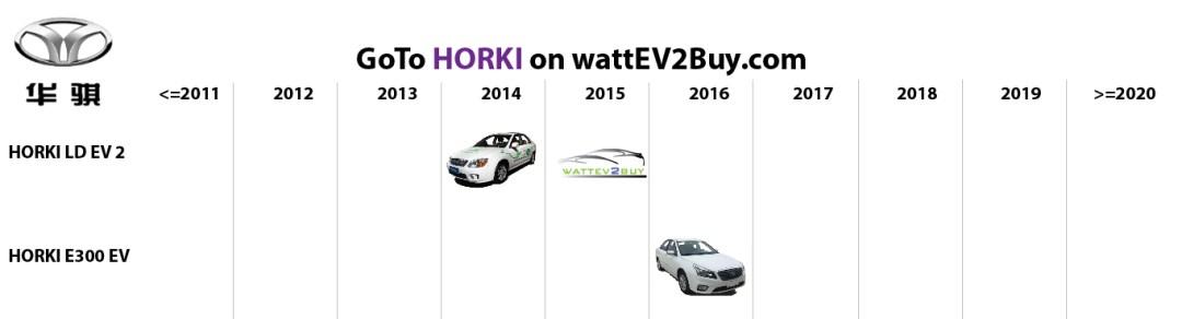 list electric vehicles horki electric car models