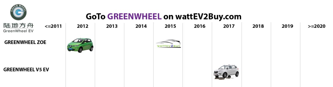list electric vehicles greenwheel electric car models